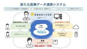 本システムがつなぐ医療データのネットワーク図