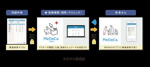 四国中検とMeDaCaの連携イメージです。